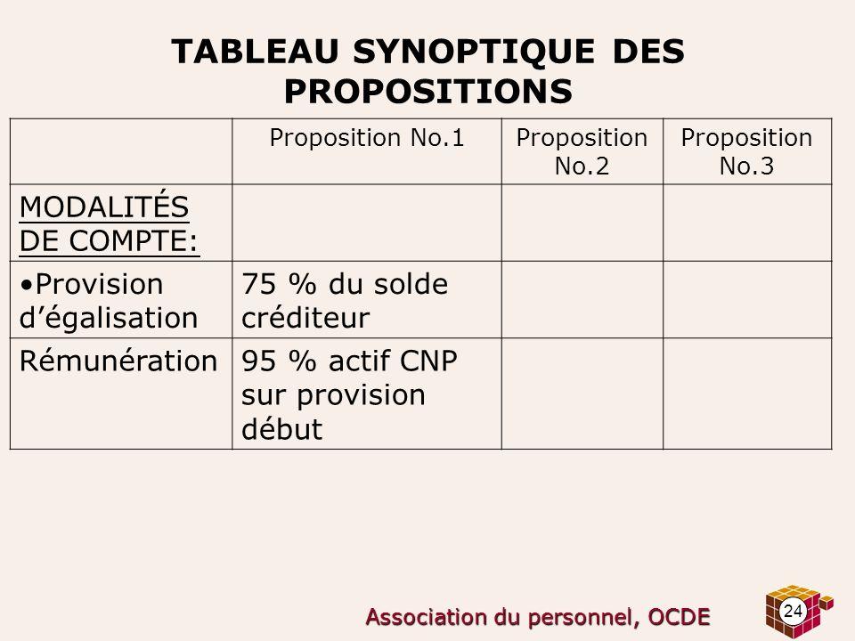 24 Association du personnel, OCDE TABLEAU SYNOPTIQUE DES PROPOSITIONS Proposition No.1Proposition No.2 Proposition No.3 MODALITÉS DE COMPTE: Provision