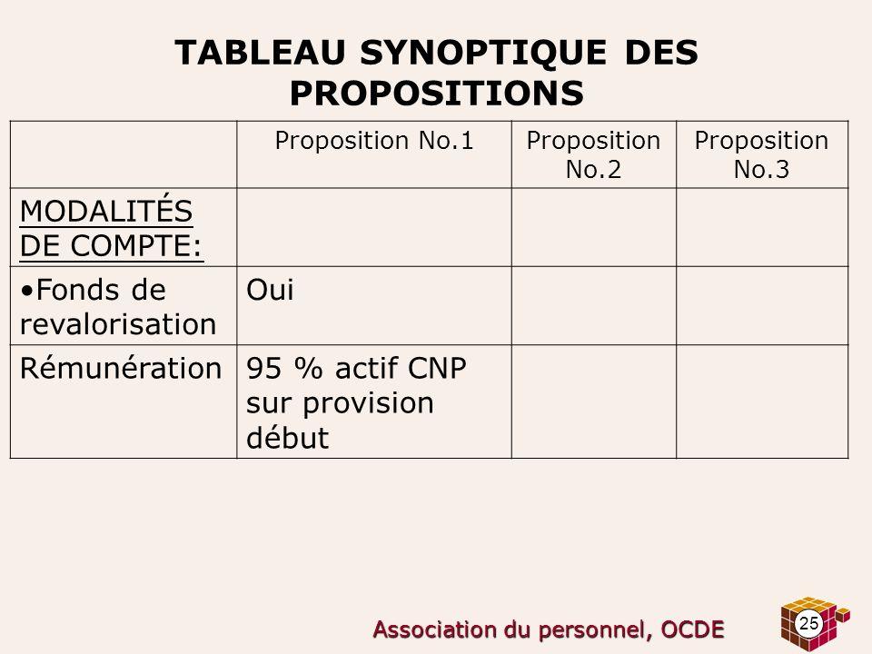 25 Association du personnel, OCDE TABLEAU SYNOPTIQUE DES PROPOSITIONS Proposition No.1Proposition No.2 Proposition No.3 MODALITÉS DE COMPTE: Fonds de