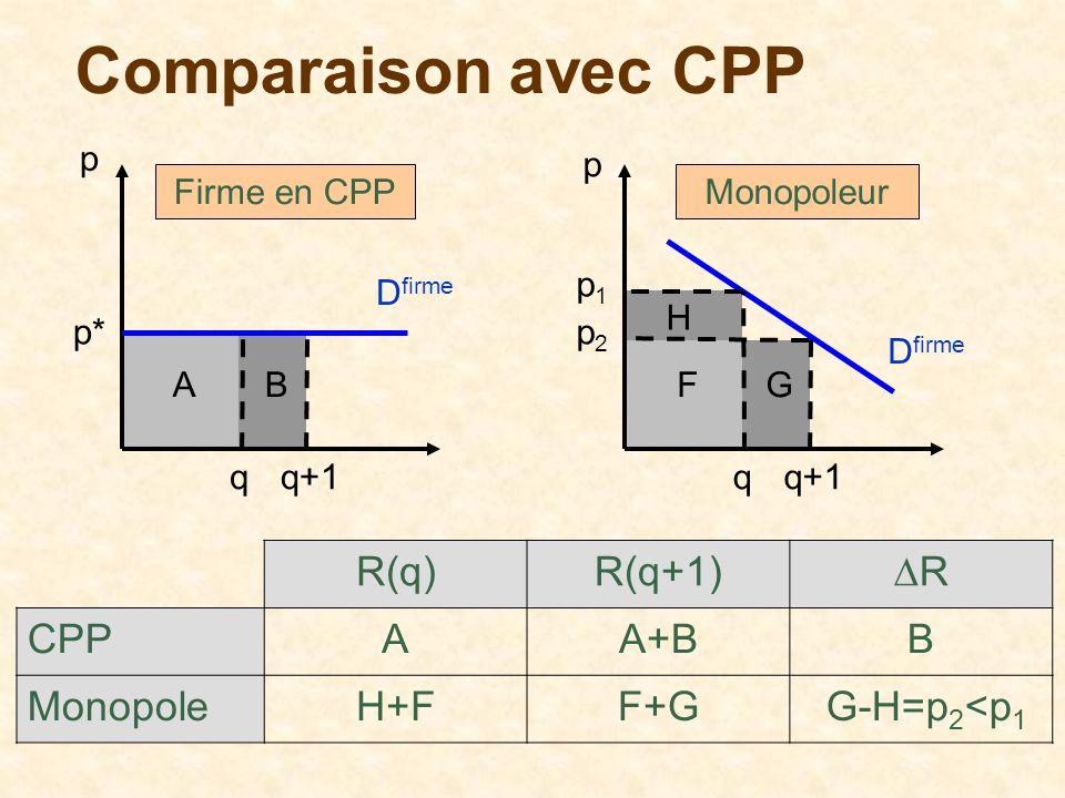 Comparaison avec CPP p q D firme p* q+1 AB p q D firme p2p2 q+1 FG p1p1 H Firme en CPPMonopoleur R(q)R(q+1)R CPPAA+BB MonopoleH+FF+G G-H=p 2 <p 1