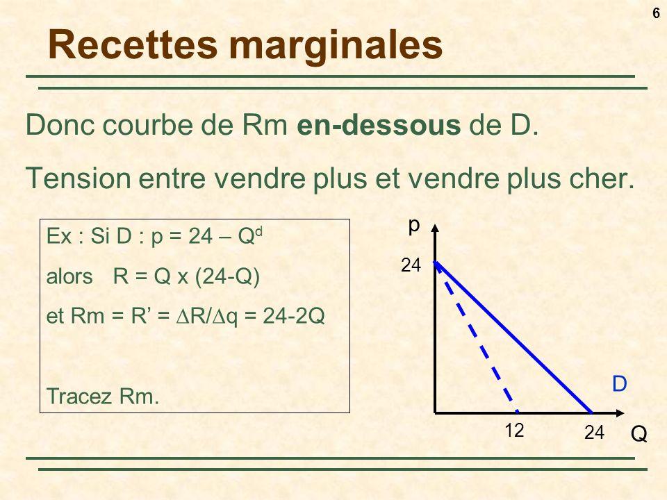 6 Recettes marginales Donc courbe de Rm en-dessous de D.