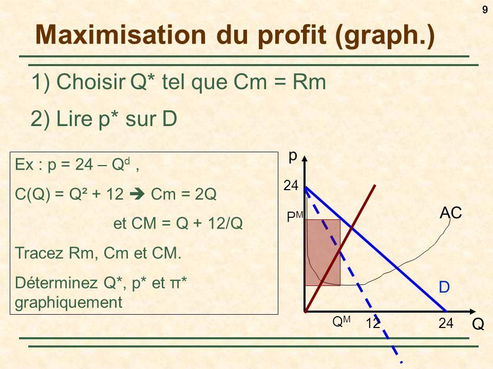 9 Maximisation du profit (graph.) 1) Choisir Q* tel que Cm = Rm 2) Lire p* sur D p Q D 24 Ex : p = 24 – Q d, C(Q) = Q² + 12 Cm = 2Q et CM = Q + 12/Q Tracez Rm, Cm et CM.