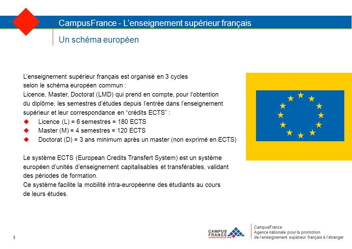 Un schéma européen CampusFrance Agence nationale pour la promotion de lenseignement supérieur français à létranger CampusFrance - Lenseignement supérieur français Lenseignement supérieur français est organisé en 3 cycles selon le schéma européen commun : Licence, Master, Doctorat (LMD) qui prend en compte, pour lobtention du diplôme, les semestres détudes depuis lentrée dans lenseignement supérieur et leur correspondance en crédits ECTS : Licence (L) = 6 semestres = 180 ECTS Master (M) = 4 semestres = 120 ECTS Doctorat (D) = 3 ans minimum après un master (non exprimé en ECTS) Le système ECTS (European Credits Transfert System) est un système européen dunités denseignement capitalisables et transférables, validant des périodes de formation.