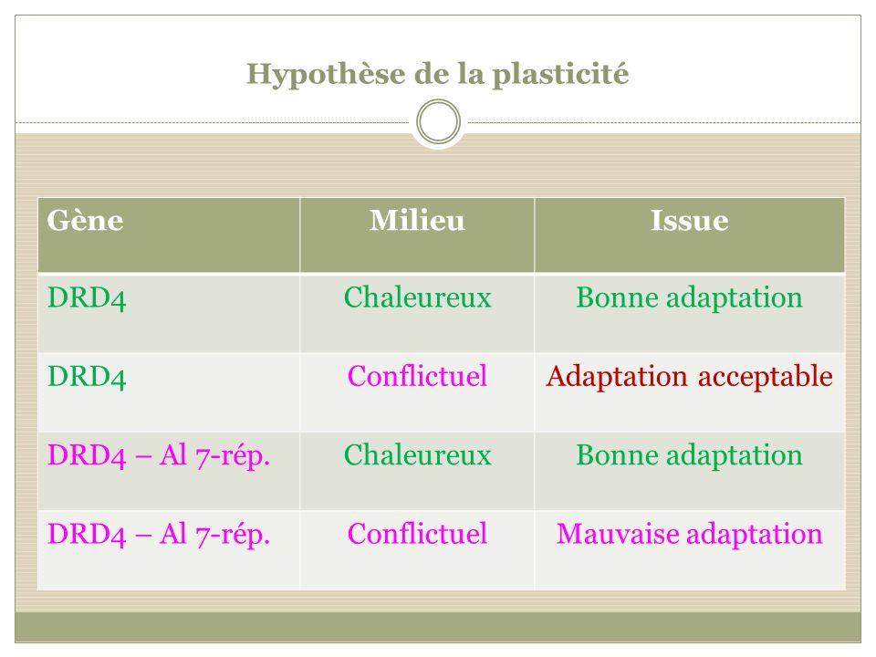 Hypothèse de la plasticité GèneMilieuIssue DRD4ChaleureuxBonne adaptation DRD4ConflictuelAdaptation acceptable DRD4 – Al 7-rép.ChaleureuxBonne adaptat