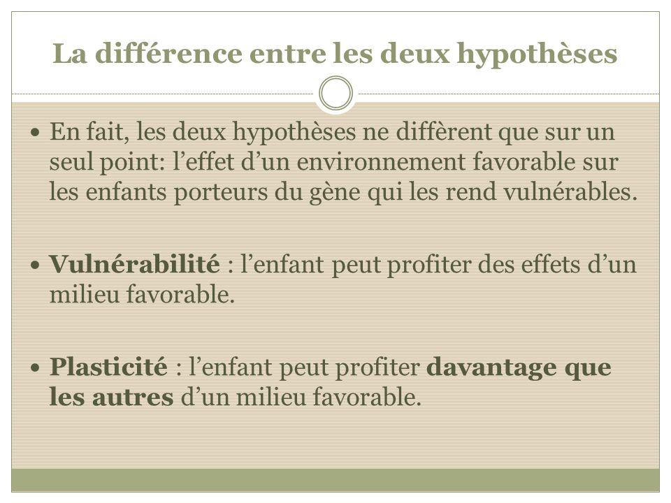La différence entre les deux hypothèses En fait, les deux hypothèses ne diffèrent que sur un seul point: leffet dun environnement favorable sur les en