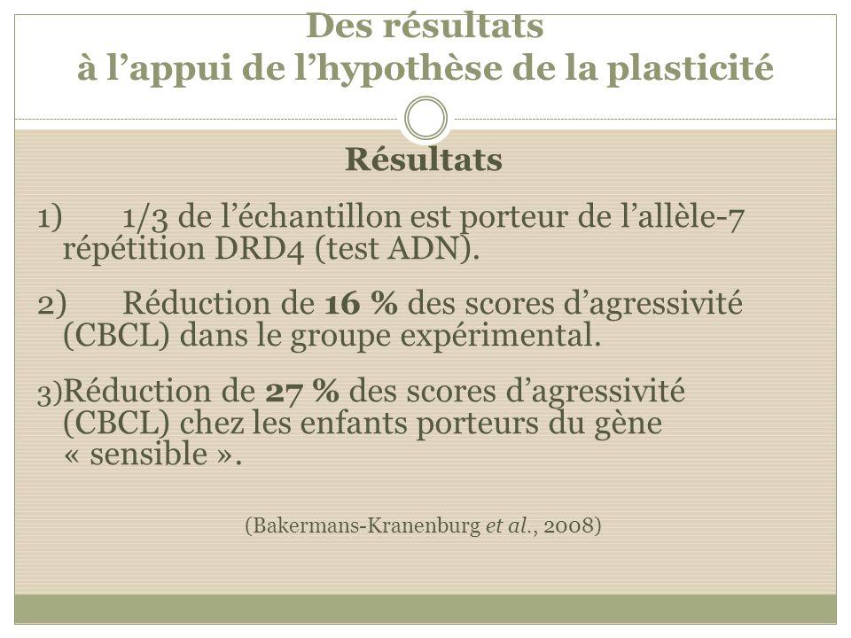 Des résultats à lappui de lhypothèse de la plasticité Résultats 1)1/3 de léchantillon est porteur de lallèle-7 répétition DRD4 (test ADN). 2)Réduction