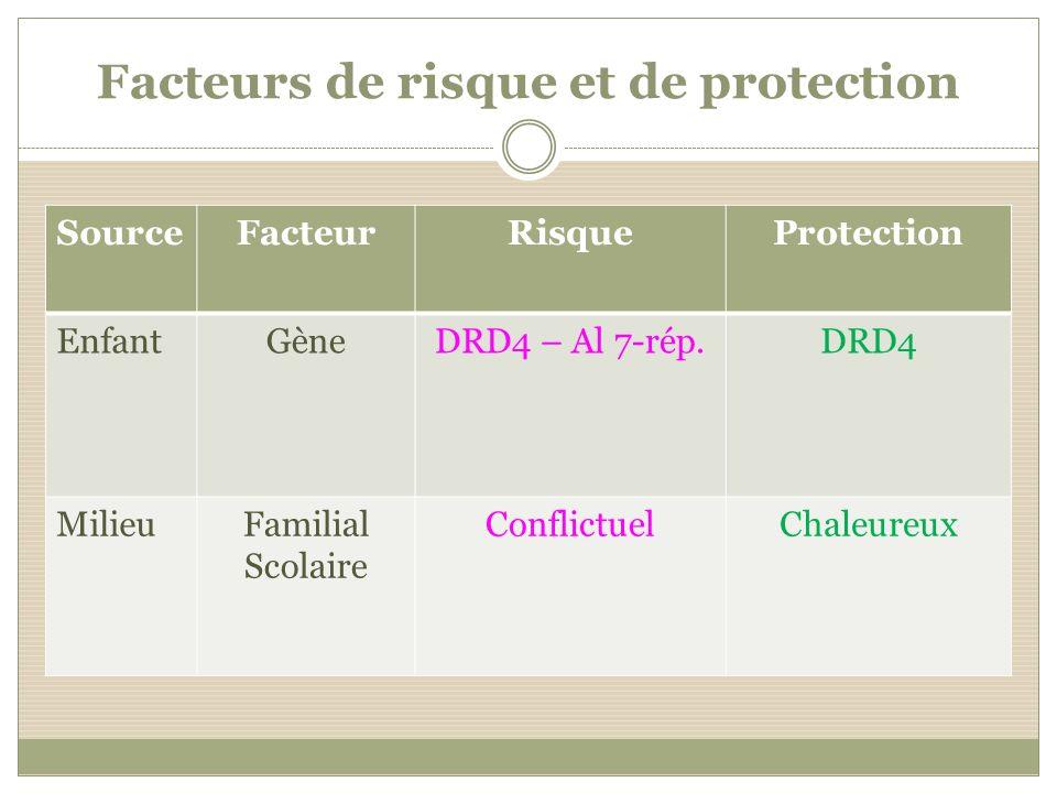 Facteurs de risque et de protection SourceFacteurRisqueProtection EnfantGèneDRD4 – Al 7-rép.DRD4 MilieuFamilial Scolaire ConflictuelChaleureux