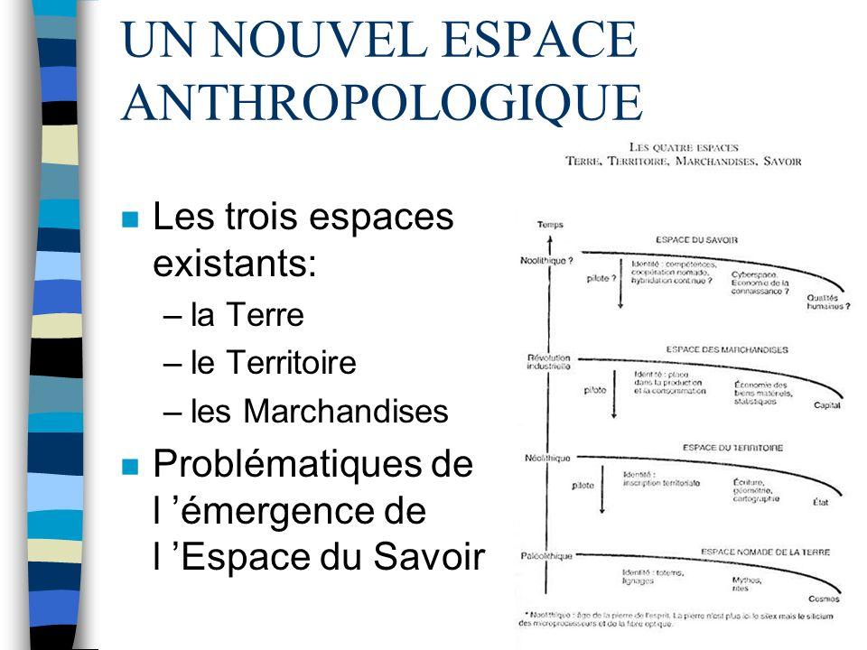 UN NOUVEL ESPACE ANTHROPOLOGIQUE n Les espaces anthropologiques sont: –sémantiques –humains –supérieurs –structurants –autonomes –irréversibles