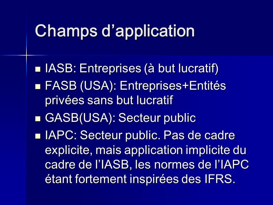 Champs dapplication IASB: Entreprises (à but lucratif) IASB: Entreprises (à but lucratif) FASB (USA): Entreprises+Entités privées sans but lucratif FASB (USA): Entreprises+Entités privées sans but lucratif GASB(USA): Secteur public GASB(USA): Secteur public IAPC: Secteur public.