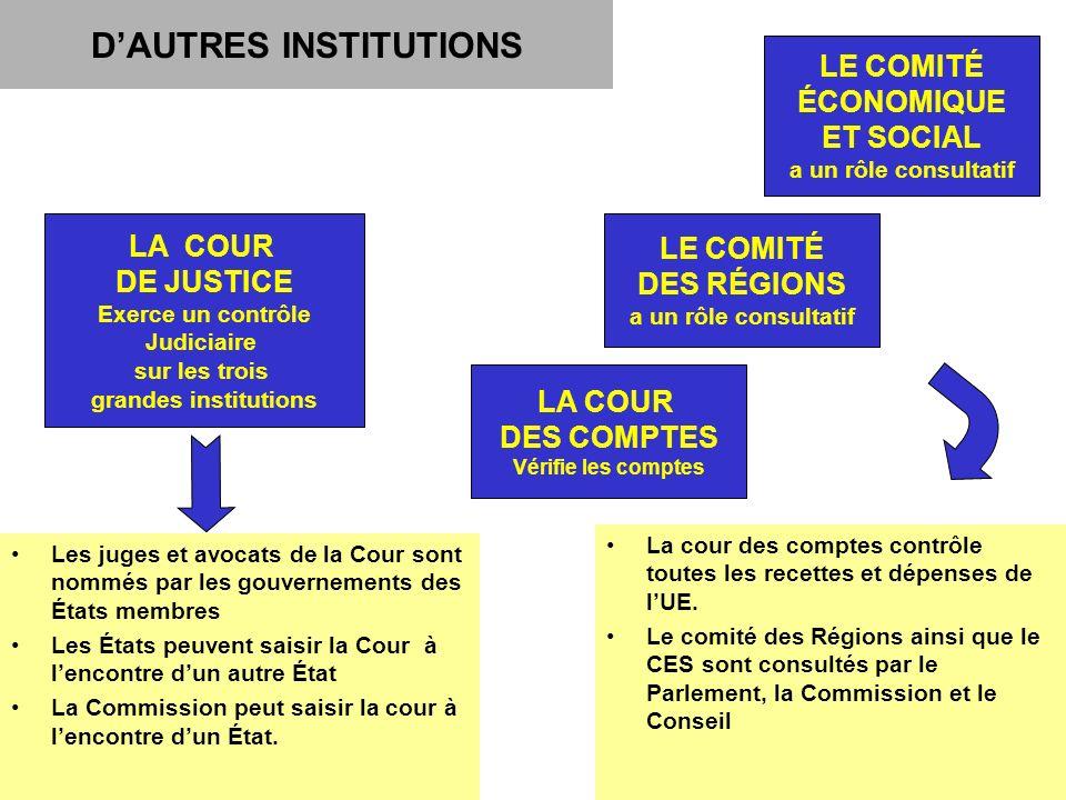 12 DAUTRES INSTITUTIONS Les juges et avocats de la Cour sont nommés par les gouvernements des États membres Les États peuvent saisir la Cour à lencontre dun autre État La Commission peut saisir la cour à lencontre dun État.