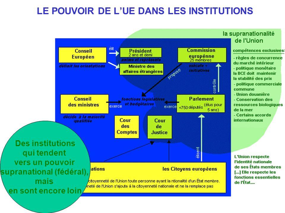 14 LE POUVOIR DE LUE DANS LES INSTITUTIONS Des institutions qui tendent vers un pouvoir supranational (fédéral), mais en sont encore loin