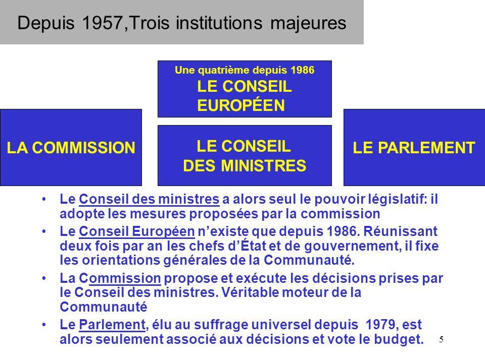 5 Depuis 1957,Trois institutions majeures Le Conseil des ministres a alors seul le pouvoir législatif: il adopte les mesures proposées par la commission Le Conseil Européen nexiste que depuis 1986.
