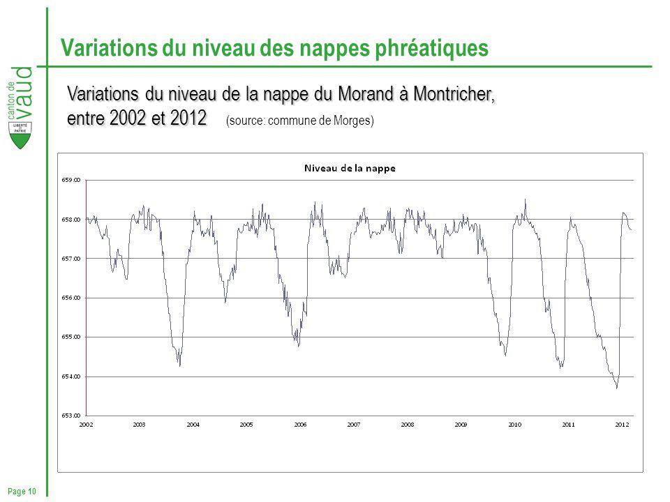 Page 10 Variations du niveau des nappes phréatiques Variations du niveau de la nappe du Morand à Montricher, entre 2002 et 2012 entre 2002 et 2012 (so