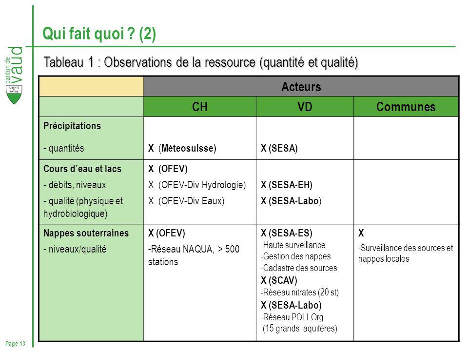 Page 13 Qui fait quoi ? (2) Tableau 1 : Observations de la ressource (quantité et qualité) Acteurs CHVDCommunes Précipitations - quantités X ( Méteosu