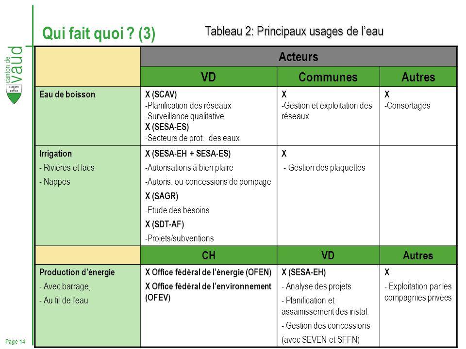 Page 14 Qui fait quoi ? (3) Tableau 2 : Principaux usages de leau Acteurs VDCommunesAutres Eau de boissonX (SCAV) -Planification des réseaux -Surveill