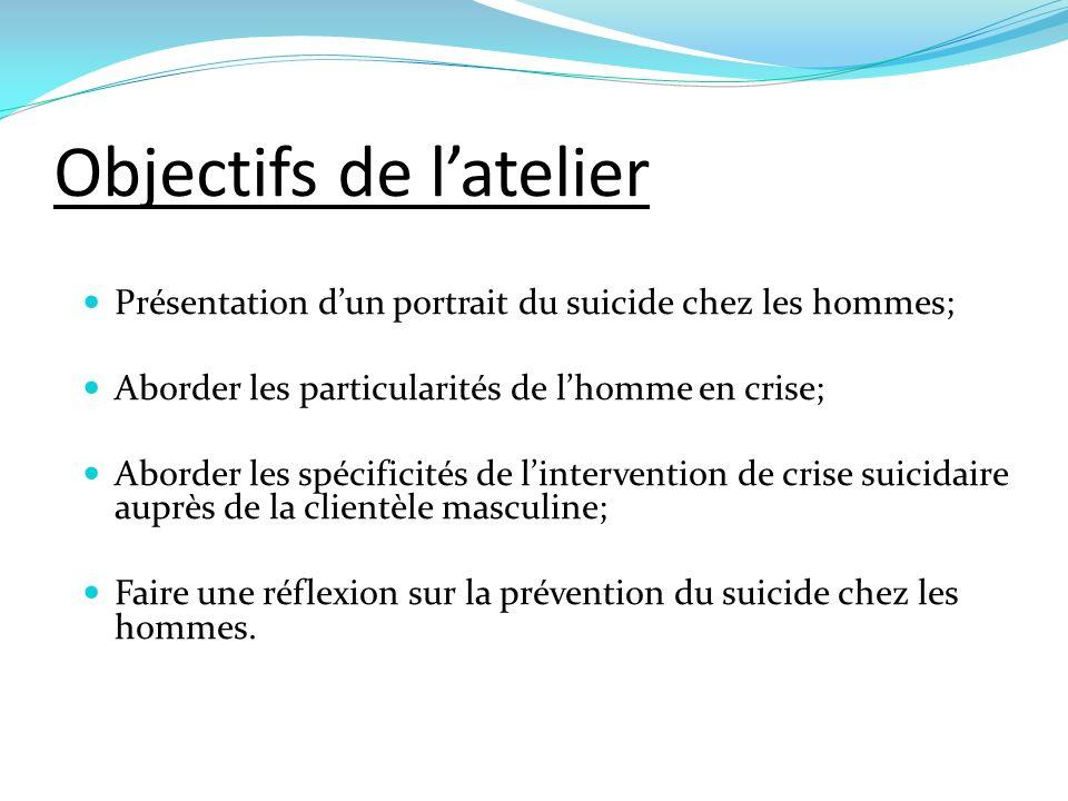 Objectifs de latelier Présentation dun portrait du suicide chez les hommes; Aborder les particularités de lhomme en crise; Aborder les spécificités de