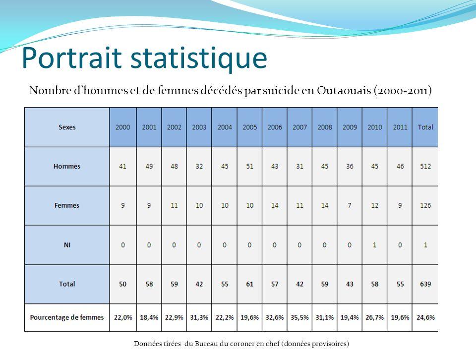 Portrait statistique Nombre dhommes et de femmes décédés par suicide en Outaouais (2000-2011) Données tirées du Bureau du coroner en chef (données pro
