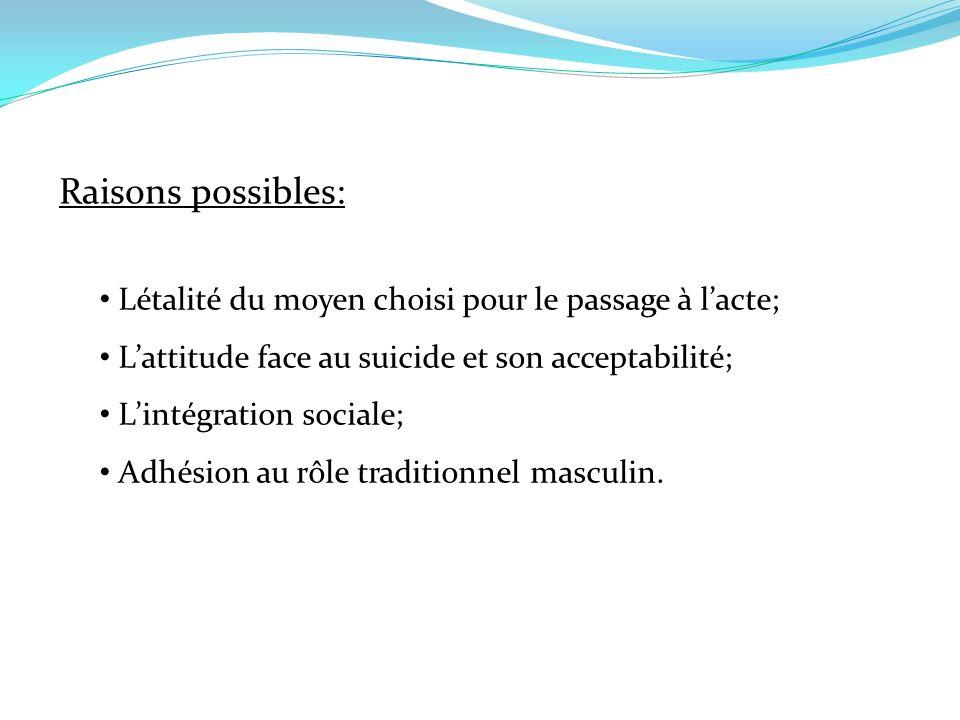Raisons possibles: Létalité du moyen choisi pour le passage à lacte; Lattitude face au suicide et son acceptabilité; Lintégration sociale; Adhésion au