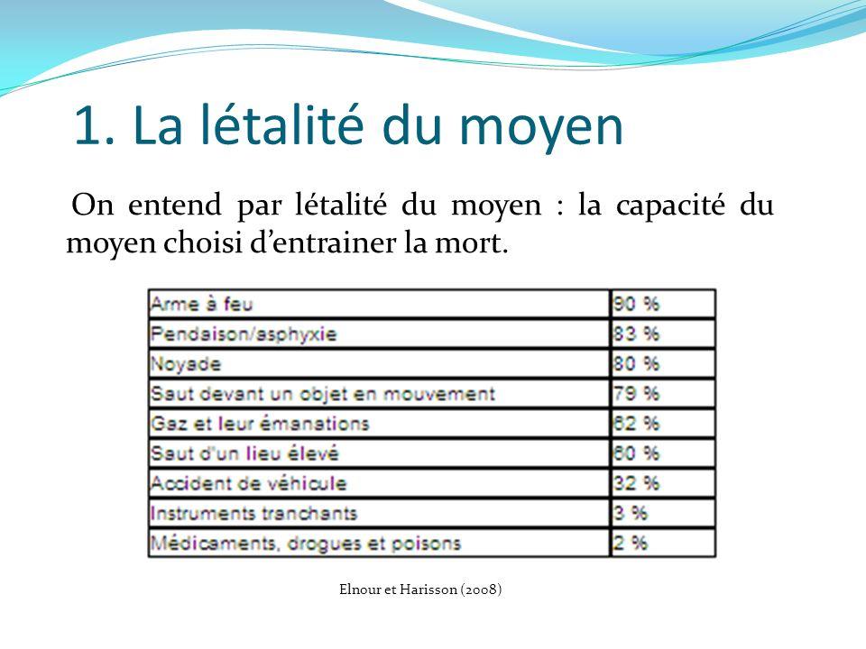 1. La létalité du moyen On entend par létalité du moyen : la capacité du moyen choisi dentrainer la mort. Elnour et Harisson (2008)
