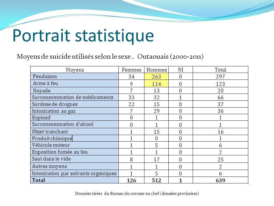 Portrait statistique Moyens de suicide utilisés selon le sexe, Outaouais (2000-2011) Données tirées du Bureau du coroner en chef (données provisoires)