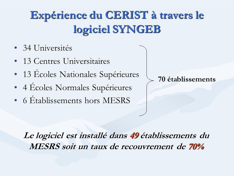 Expérience du CERIST à travers le logiciel SYNGEB 34 Universités34 Universités 13 Centres Universitaires13 Centres Universitaires 13 Écoles Nationales