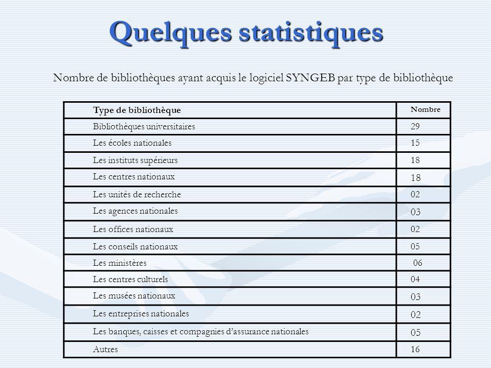 Quelques statistiques Type de bibliothèque Nombre Bibliothèques universitaires 29 Les écoles nationales 15 Les instituts supérieurs Les instituts supé