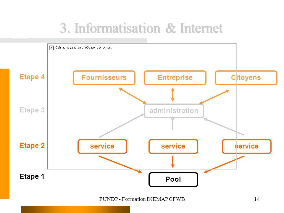 FUNDP - Formation INEMAP CFWB14 3. Informatisation & Internet Pool service administration FournisseursEntrepriseCitoyens Etape 1 Etape 2 Etape 3 Etape