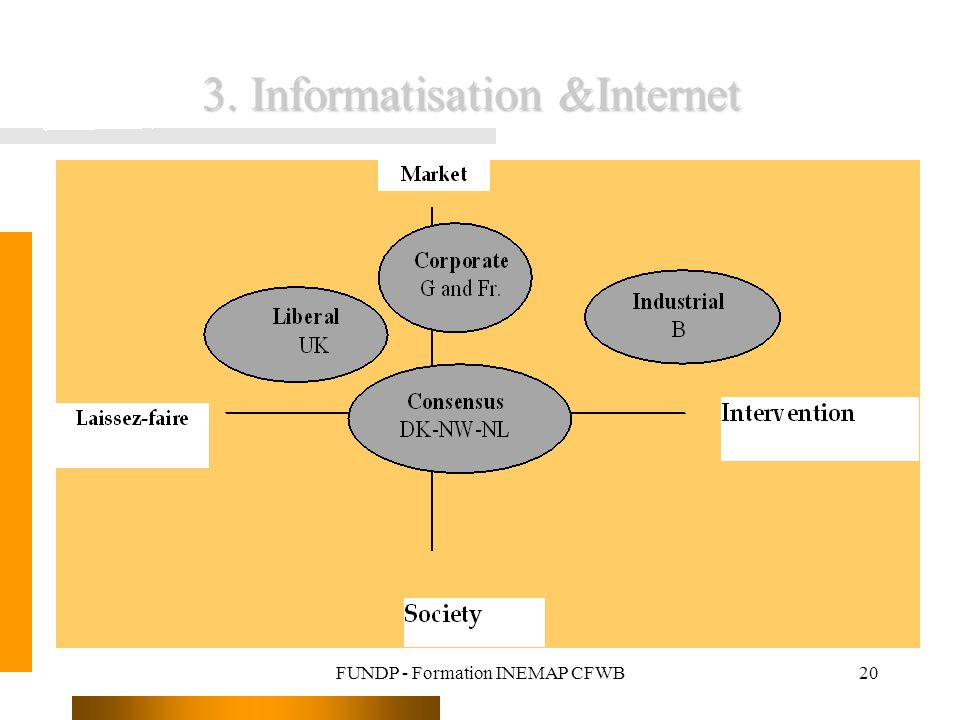 FUNDP - Formation INEMAP CFWB20 3. Informatisation &Internet