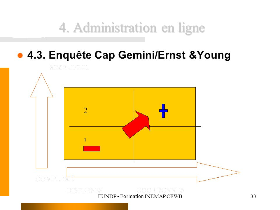 FUNDP - Formation INEMAP CFWB33 4. Administration en ligne 4.3. Enquête Cap Gemini/Ernst &Young