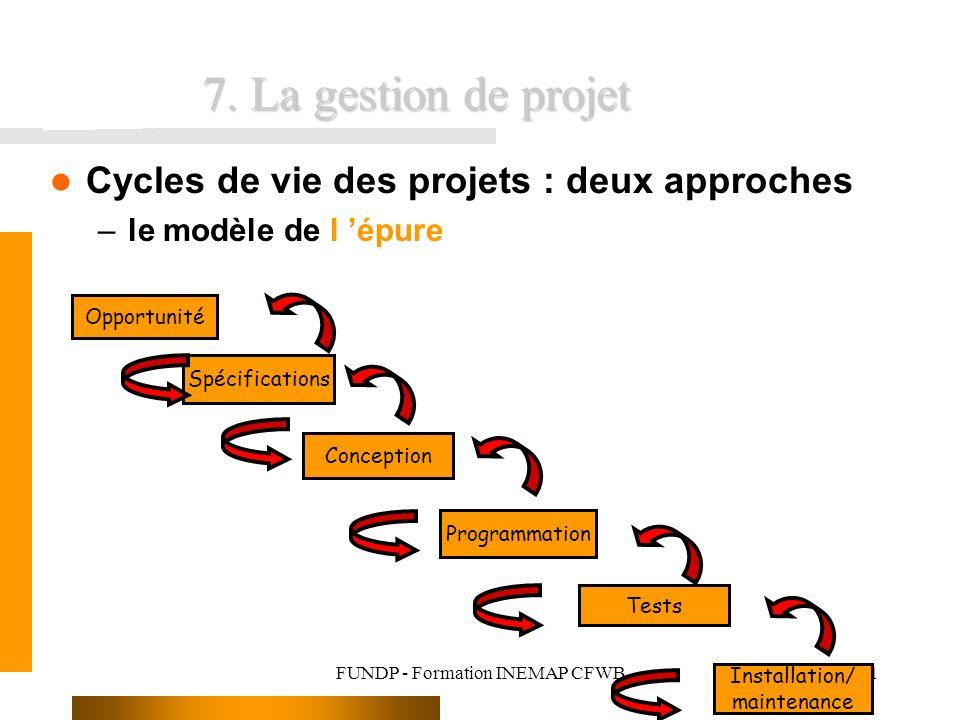FUNDP - Formation INEMAP CFWB61 7. La gestion de projet Cycles de vie des projets : deux approches –le modèle de l épure Opportunité Spécifications Co