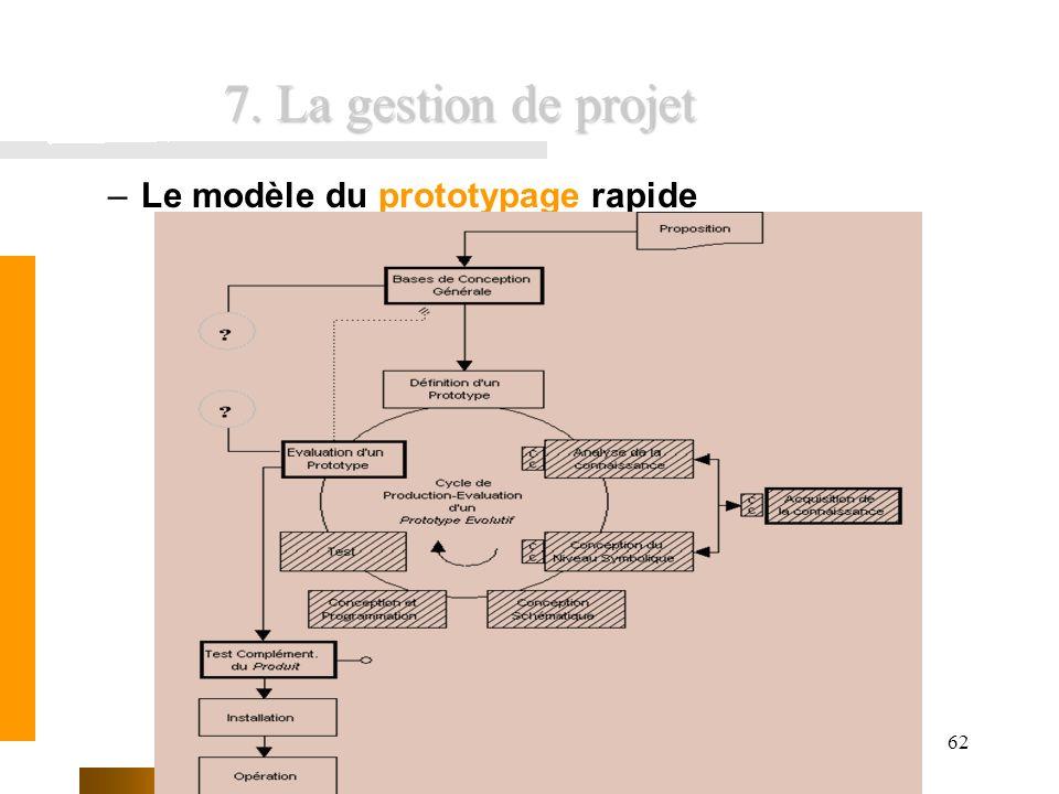 FUNDP - Formation INEMAP CFWB62 7. La gestion de projet –Le modèle du prototypage rapide