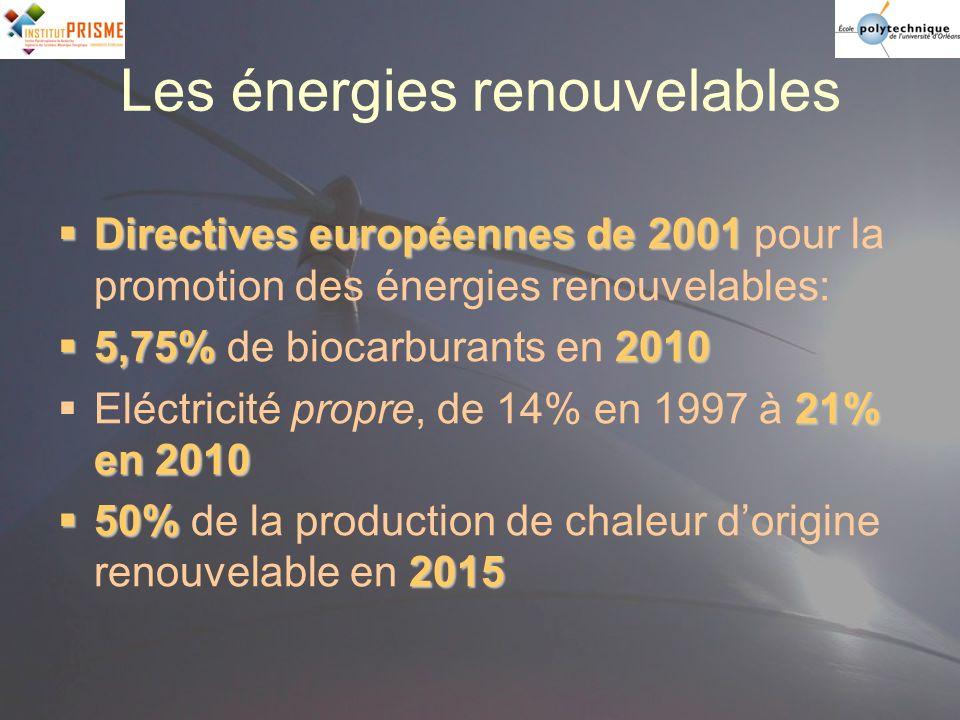 Les énergies renouvelables Directives européennes de 2001 Directives européennes de 2001 pour la promotion des énergies renouvelables: 5,75%2010 5,75%