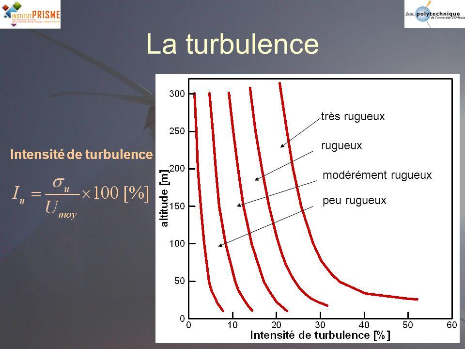 très rugueux rugueux modérément rugueux peu rugueux Intensité de turbulence