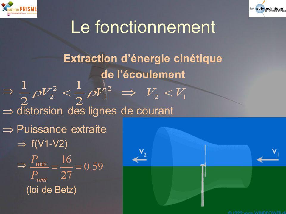 Le fonctionnement Extraction dénergie cinétique de lécoulement distorsion des lignes de courant Puissance extraite f(V1-V2) (loi de Betz)