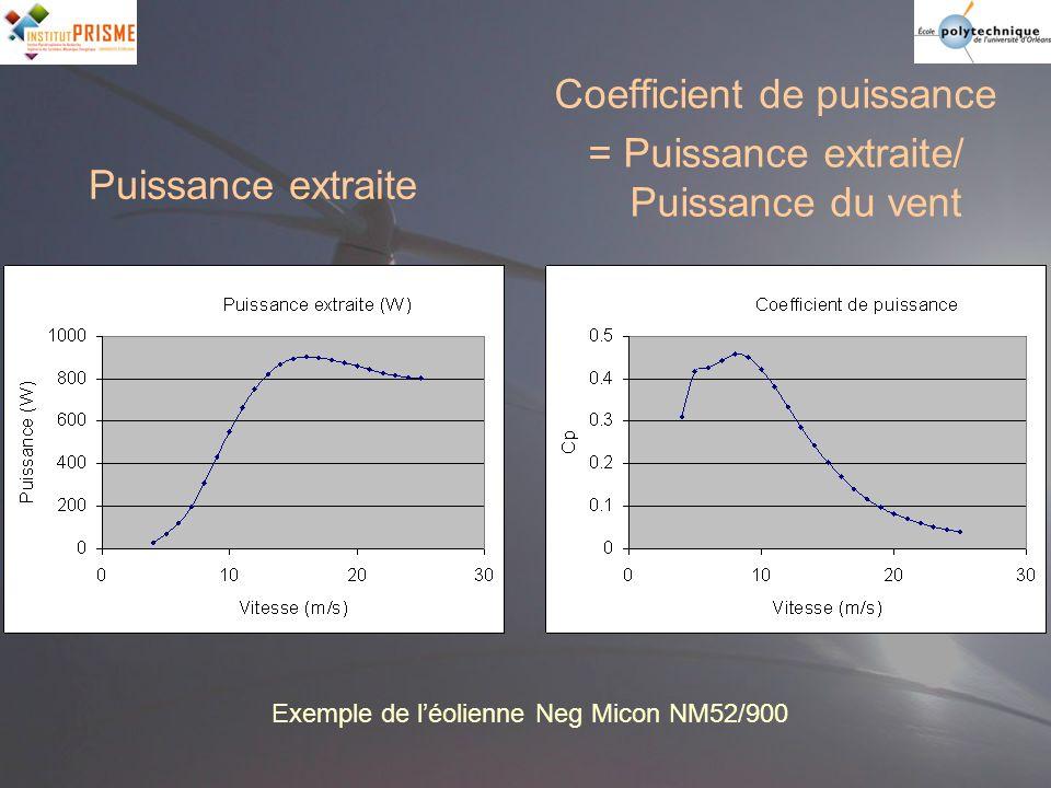 Puissance extraite Coefficient de puissance = Puissance extraite/ Puissance du vent Cp Exemple de léolienne Neg Micon NM52/900