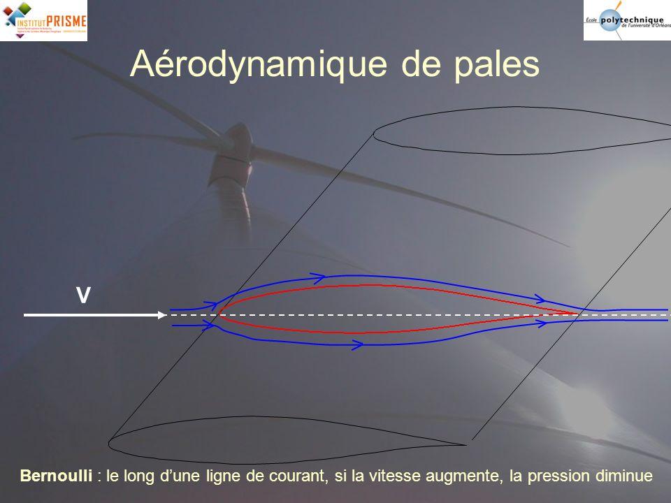 Bernoulli : le long dune ligne de courant, si la vitesse augmente, la pression diminue V