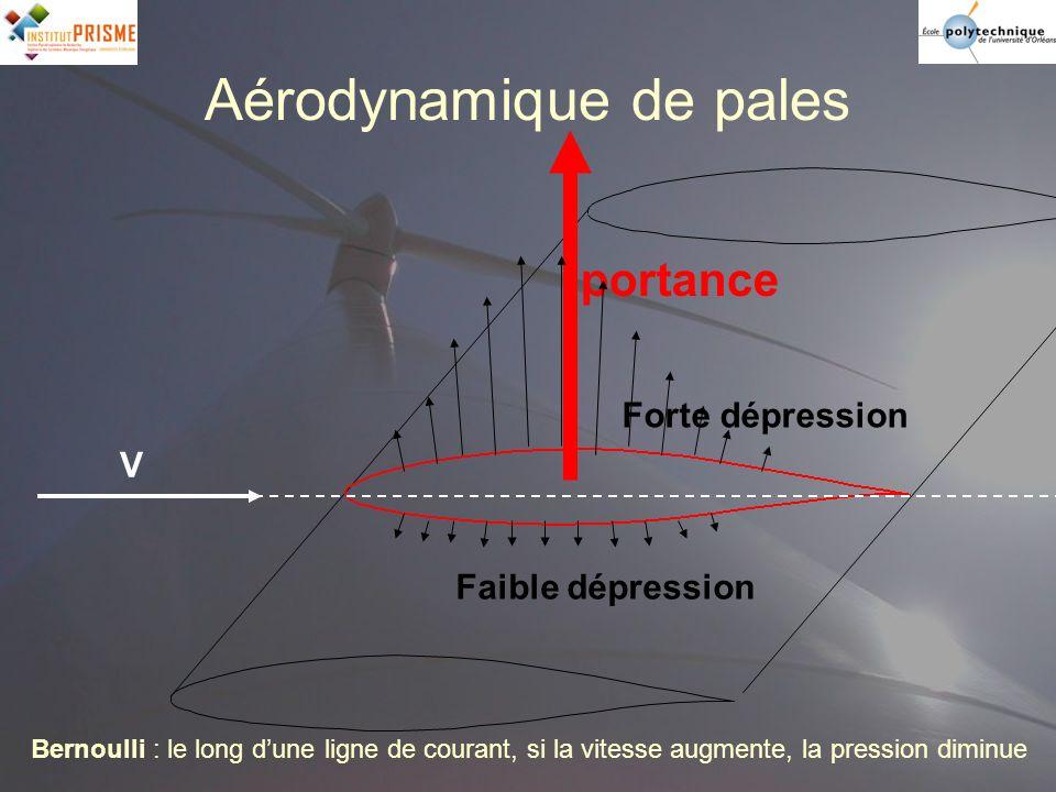 Aérodynamique de pales Bernoulli : le long dune ligne de courant, si la vitesse augmente, la pression diminue V Forte dépression Faible dépression por