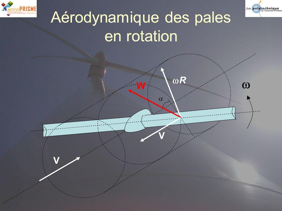 Aérodynamique des pales en rotation V V R W