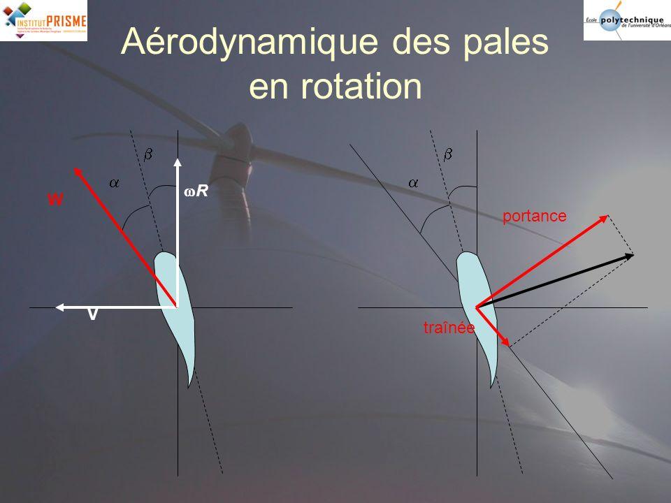 Aérodynamique des pales en rotation V R W portance traînée