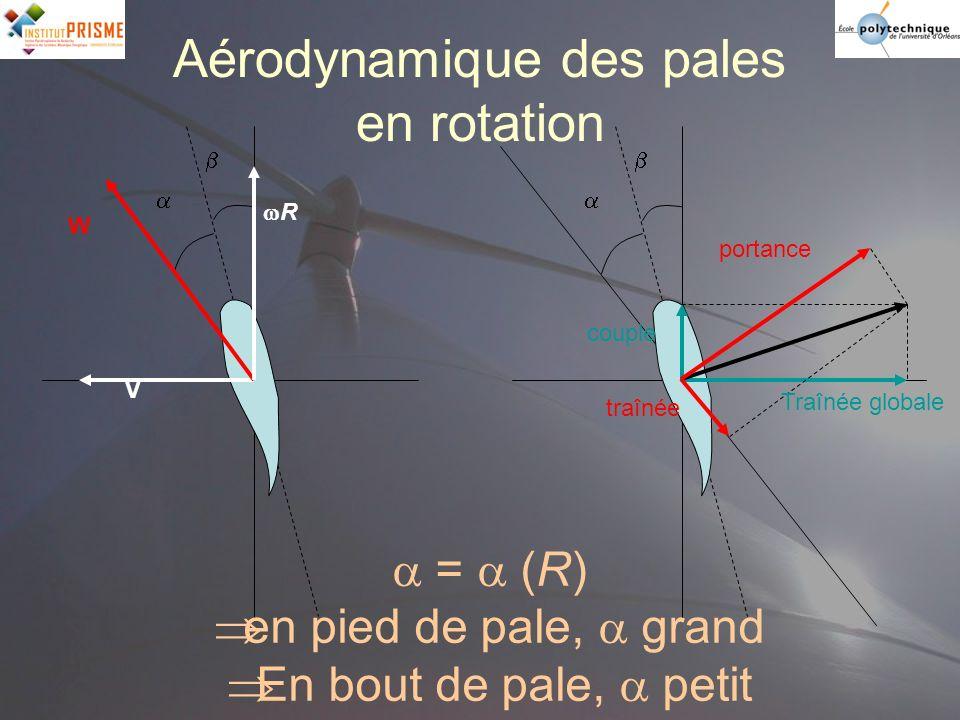 Aérodynamique des pales en rotation V R W couple portance traînée = (R) en pied de pale, grand En bout de pale, petit Traînée globale