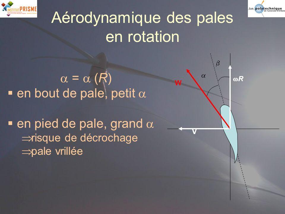 Aérodynamique des pales en rotation V R W = (R) en bout de pale, petit en pied de pale, grand risque de décrochage pale vrillée