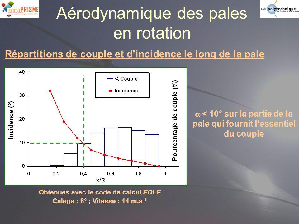 Aérodynamique des pales en rotation Répartitions de couple et dincidence le long de la pale Obtenues avec le code de calcul EOLE Calage : 8° ; Vitesse