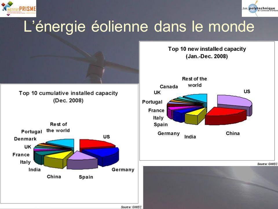 En 2003, la Commission Européenne prévoit une capacité dénergie éolienne installée de: 79.8 GW in 2010 144.8 GW in 2020 213.5 GW in 2030.