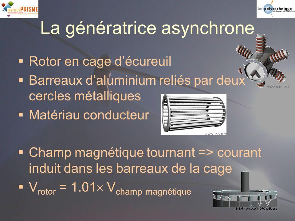 La génératrice asynchrone Rotor en cage décureuil Barreaux daluminium reliés par deux cercles métalliques Matériau conducteur Champ magnétique tournan
