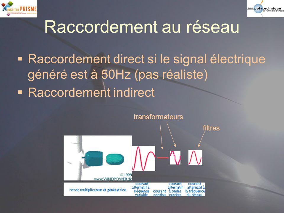 Raccordement au réseau Raccordement direct si le signal électrique généré est à 50Hz (pas réaliste) Raccordement indirect transformateurs filtres