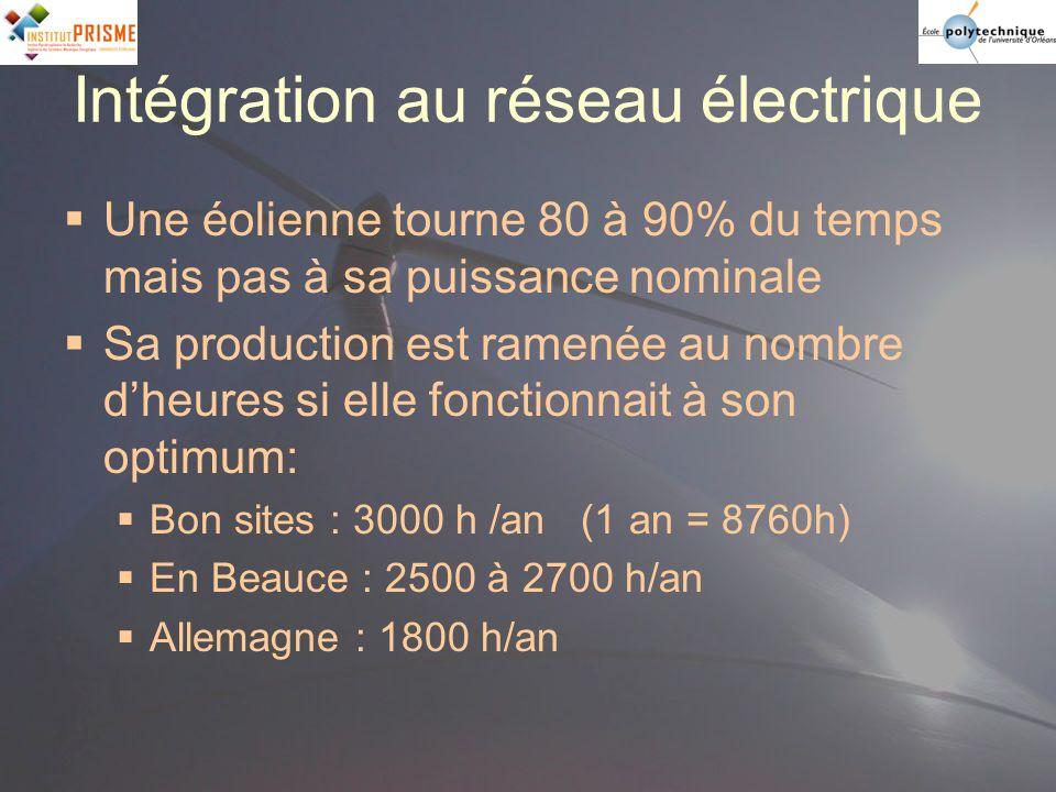 Intégration au réseau électrique Une éolienne tourne 80 à 90% du temps mais pas à sa puissance nominale Sa production est ramenée au nombre dheures si
