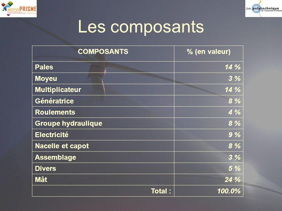 Les composants COMPOSANTS% (en valeur) Pales14 % Moyeu3 % Multiplicateur14 % Génératrice8 % Roulements4 % Groupe hydraulique8 % Electricité9 % Nacelle