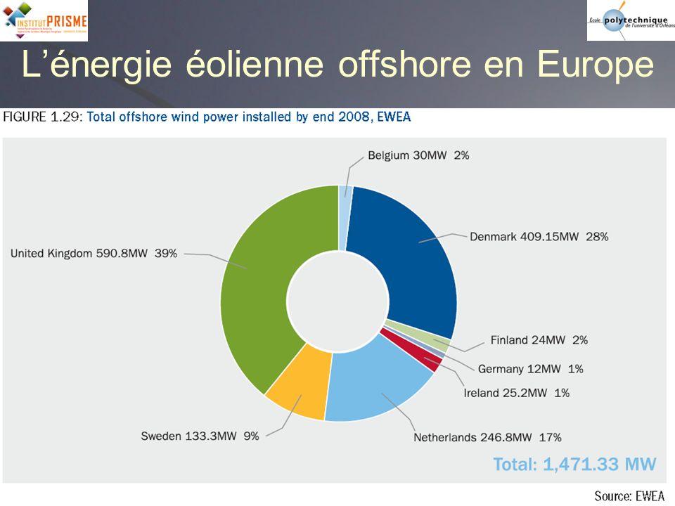 Les constructeurs Nordex (Allemagne) Vestas (Danemark) Dewind (Allemagne) Enercon (Allemagne) Ecotècnica (Espagne) Gamesa Eolica (Espagne) Enron Wind (USA) Vergnet (Orléans, France) « petit éolien » … Liste non exhaustive