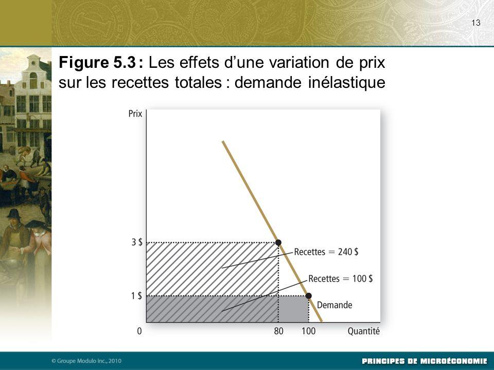 Figure 5.3 : Les effets dune variation de prix sur les recettes totales : demande inélastique 13