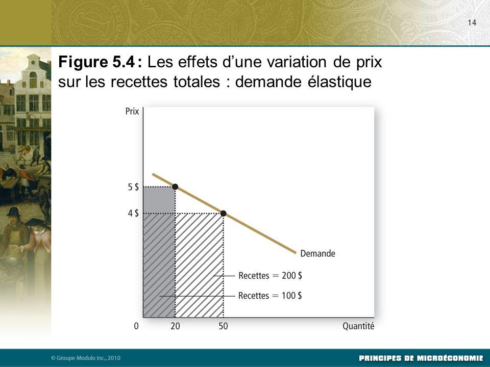 Figure 5.4 : Les effets dune variation de prix sur les recettes totales : demande élastique 14