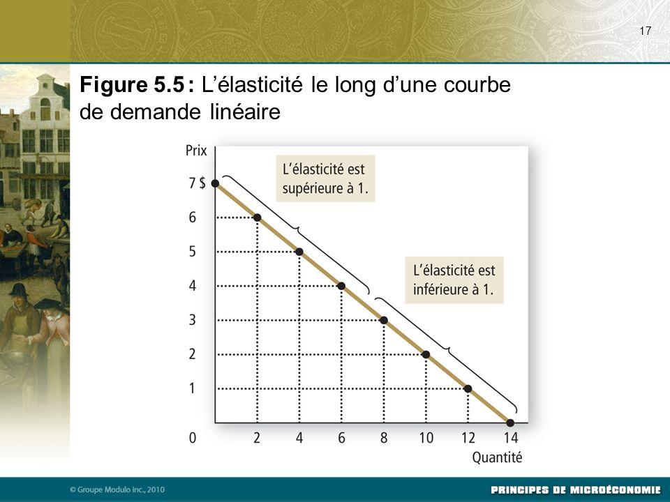 Figure 5.5 : Lélasticité le long dune courbe de demande linéaire 17